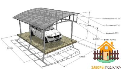 Навес из поликарбоната под автомобиль
